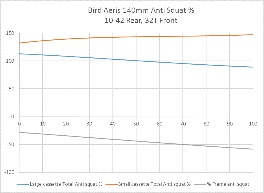 aeris-140mm-anti-squat-32t