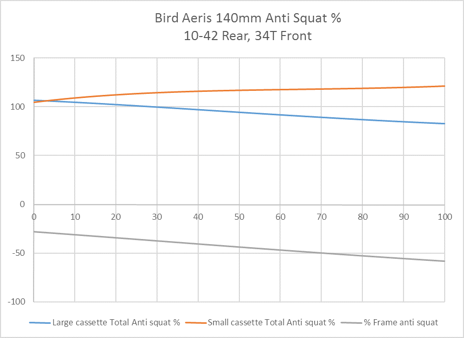 aeris-140mm-anti-squat-34t