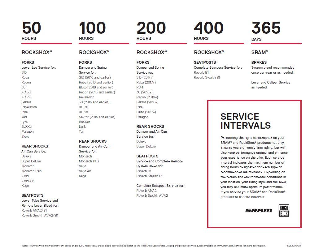 service-intervals-2017